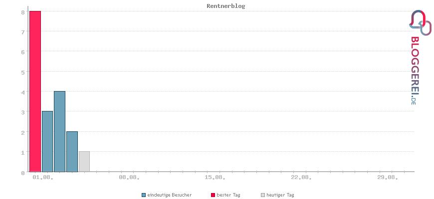 Besucherstatistiken von Rentnerblog