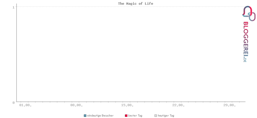 Besucherstatistiken von The Magic of Life
