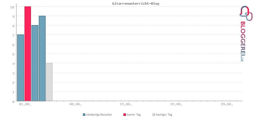 Besucherstatistiken von Gitarrenunterricht-Blog
