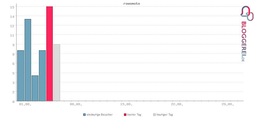 Besucherstatistiken von rowomoto