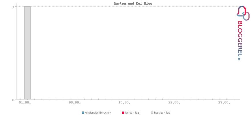 Besucherstatistiken von Garten und Koi Blog
