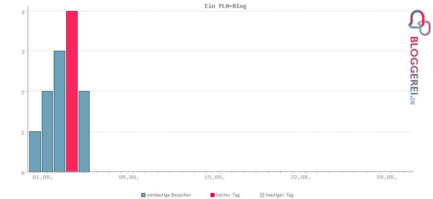 Besucherstatistiken von Ein PLM-Blog