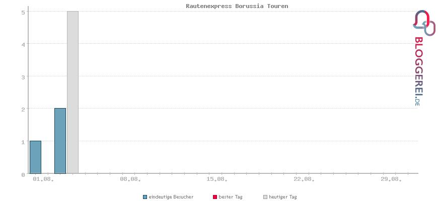 Besucherstatistiken von Rautenexpress Borussia Touren