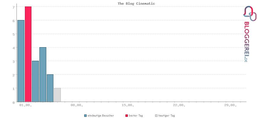 Besucherstatistiken von The Blog Cinematic