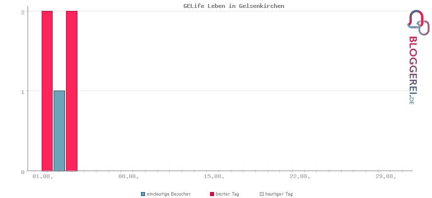 Besucherstatistiken von GELife Leben in Gelsenkirchen