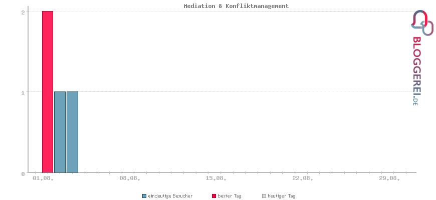 Besucherstatistiken von Mediation & Konfliktmanagement