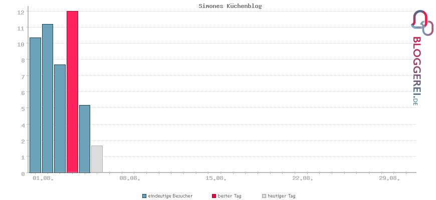 Besucherstatistiken von Simones Küchenblog