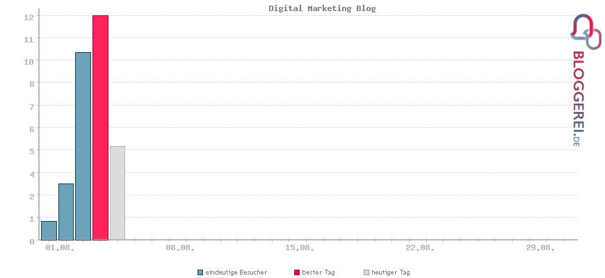 Besucherstatistiken von Digital Marketing Blog