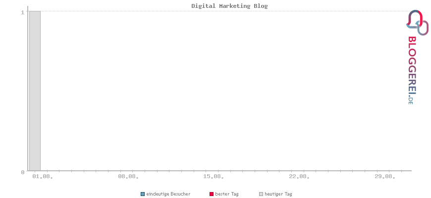 Besucherstatistiken von Digital Marketing Blog