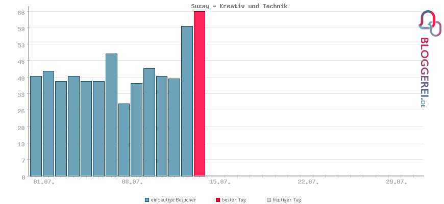 Besucherstatistiken von Susay - Kreativ und Technik