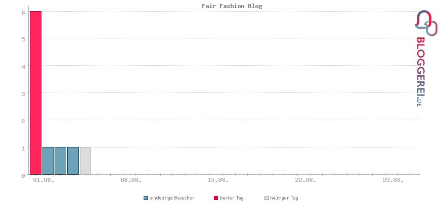Besucherstatistiken von Fair Fashion Blog