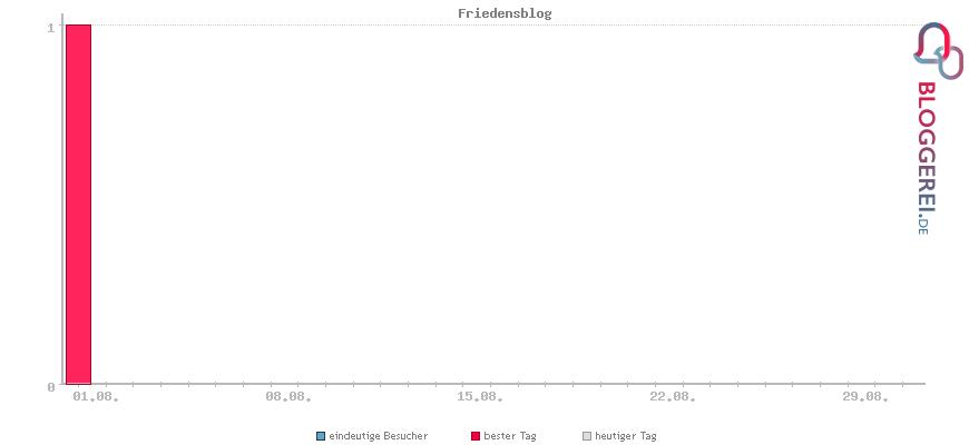 Besucherstatistiken von Friedensblog
