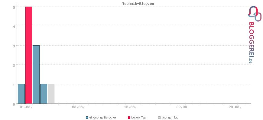 Besucherstatistiken von Technik-Blog.eu