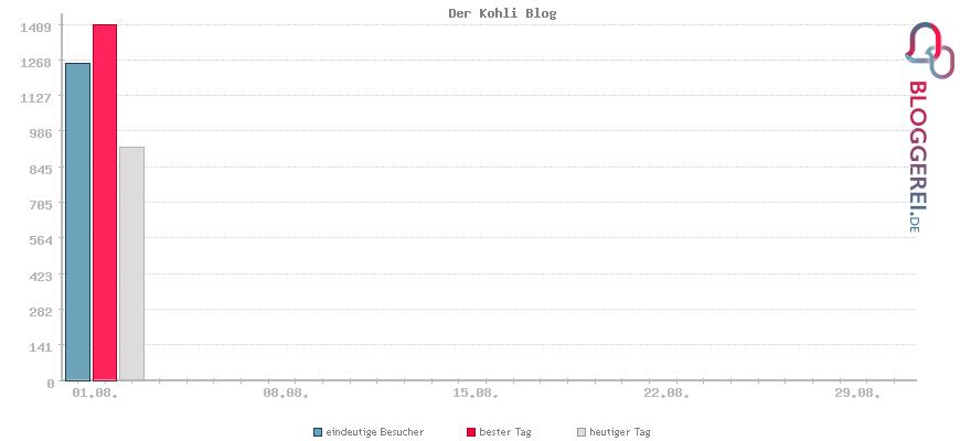Besucherstatistiken von Der Kohli Blog