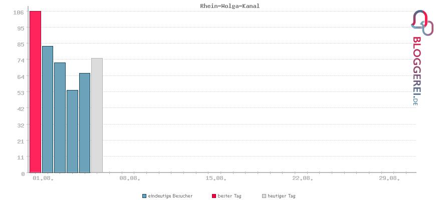 Besucherstatistiken von Rhein-Wolga-Kanal