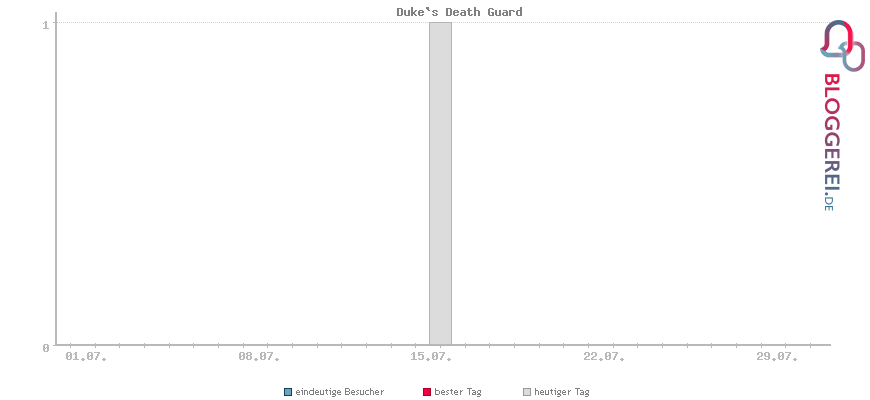 Besucherstatistiken von Duke`s Death Guard