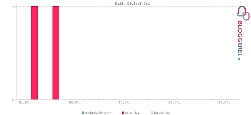 Besucherstatistiken von Daily Digital Dad