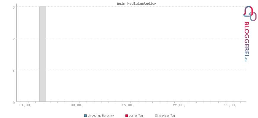 Besucherstatistiken von Mein Medizinstudium