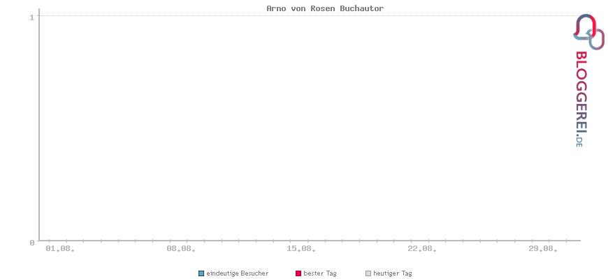 Besucherstatistiken von Arno von Rosen Buchautor