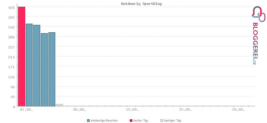 Besucherstatistiken von Outdoorly Sportblog