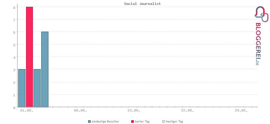 Besucherstatistiken von Social Journalist