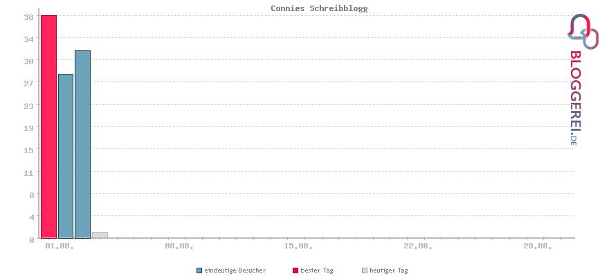 Besucherstatistiken von Connies Schreibblogg