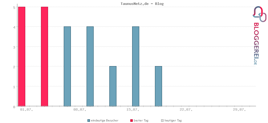 Besucherstatistiken von TaunusNetz.de - Blog