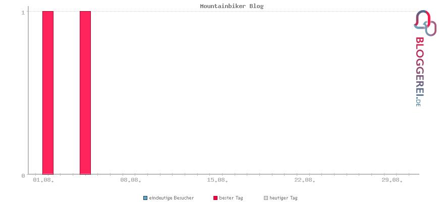 Besucherstatistiken von Mountainbiker Blog