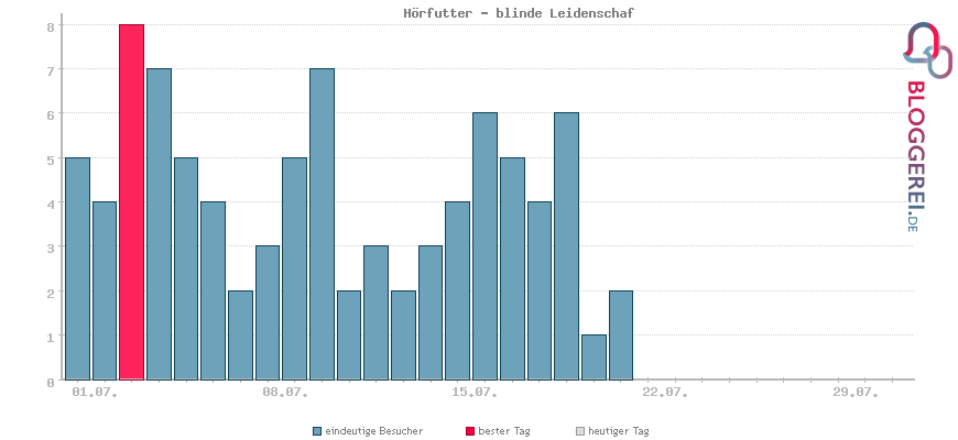 Besucherstatistiken von Hörfutter - blinde Leidenschaf