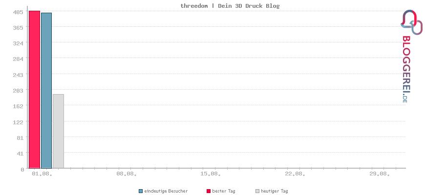 Besucherstatistiken von threedom   Dein 3D Druck Blog