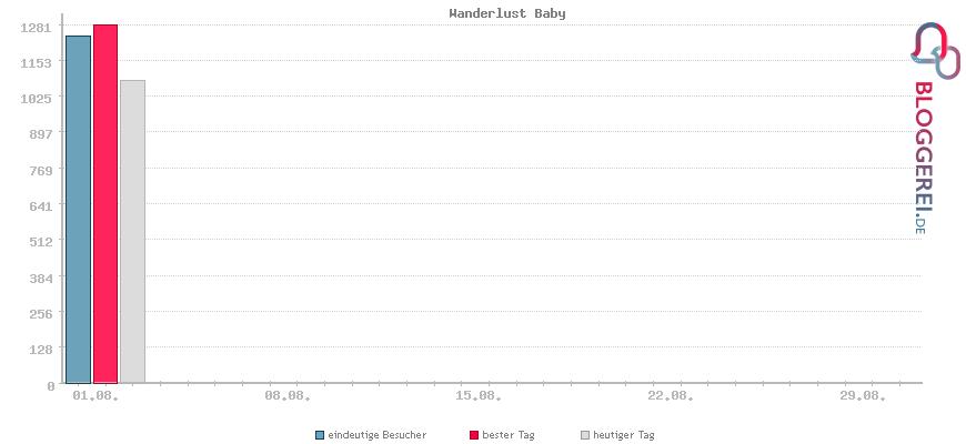 Besucherstatistiken von Wanderlust Baby