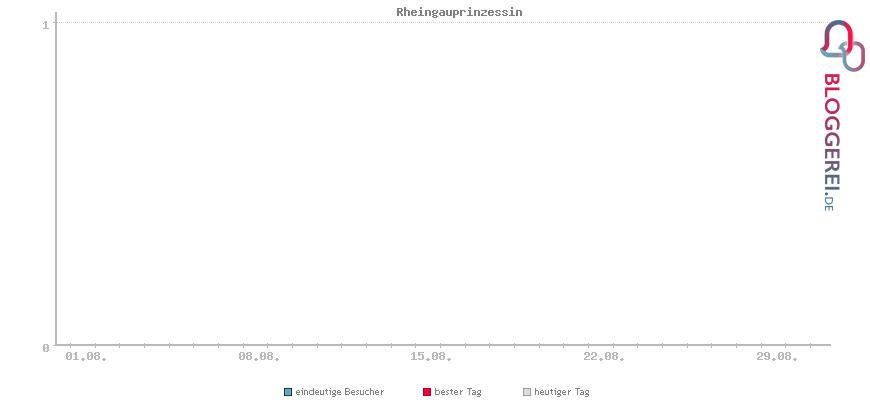 Besucherstatistiken von Rheingauprinzessin