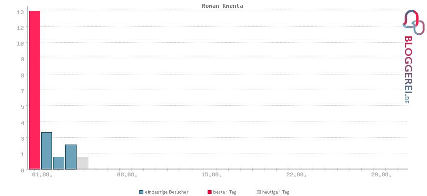 Besucherstatistiken von Roman Kmenta