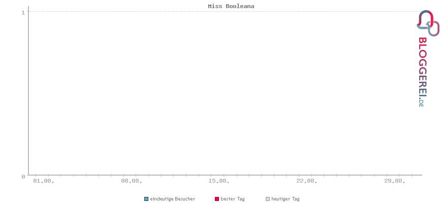 Besucherstatistiken von Miss Booleana