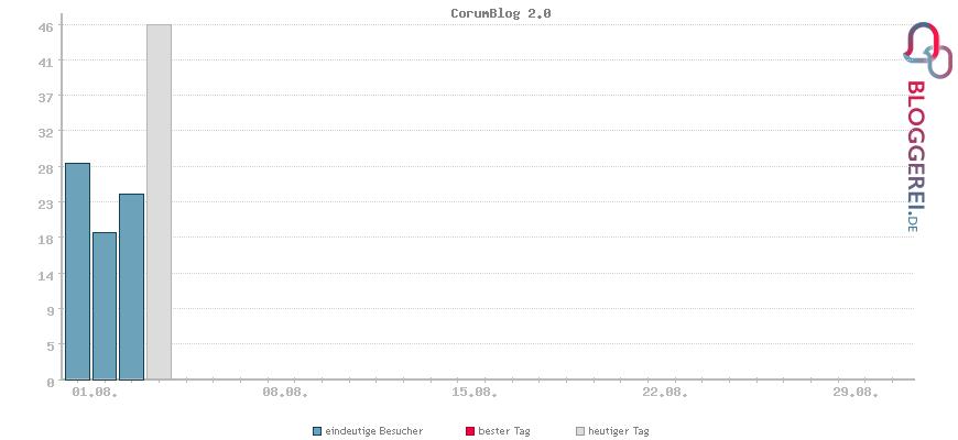 Besucherstatistiken von CorumBlog 2.0