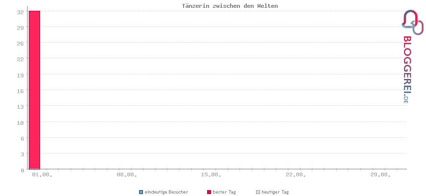 Besucherstatistiken von Tänzerin zwischen den Welten