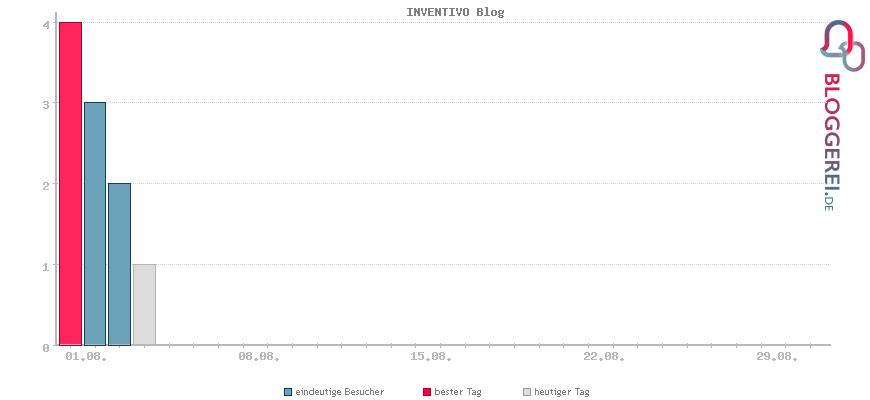 Besucherstatistiken von INVENTIVO Blog