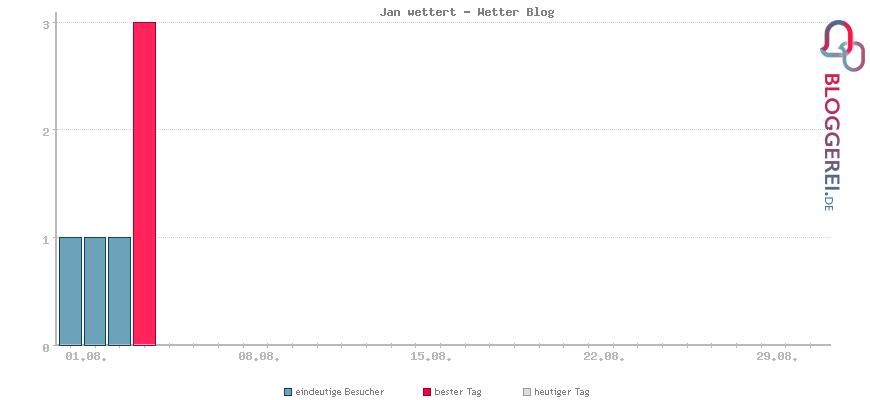 Besucherstatistiken von Jan wettert - Wetter Blog