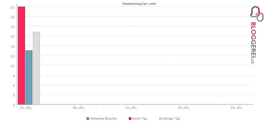 Besucherstatistiken von Sonnensegler.net