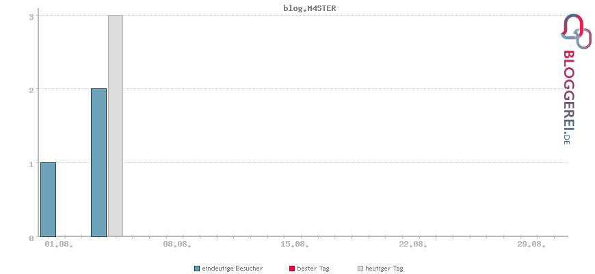 Besucherstatistiken von blog.M4STER