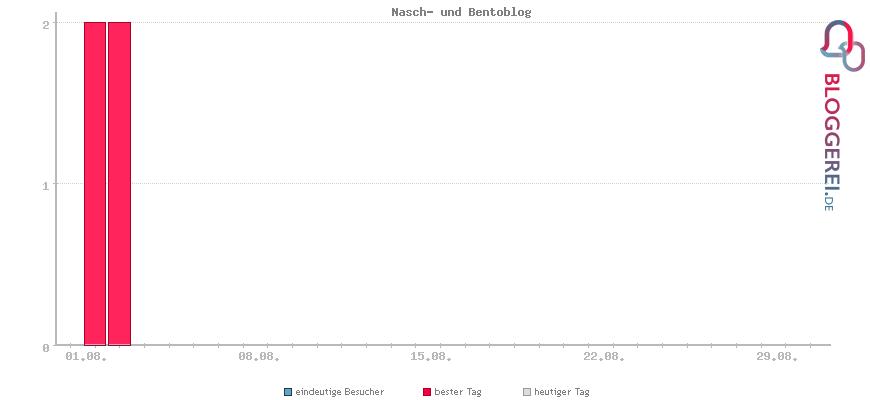 Besucherstatistiken von Nasch- und Bentoblog