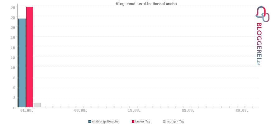 Besucherstatistiken von Blog rund um die Wurzelsuche