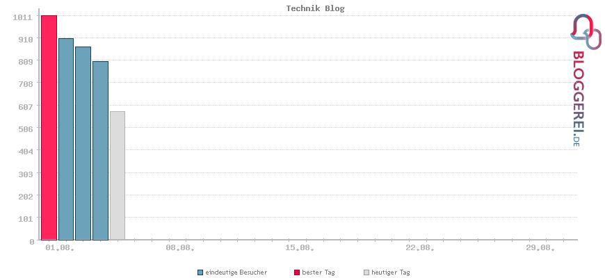Besucherstatistiken von Technik Blog