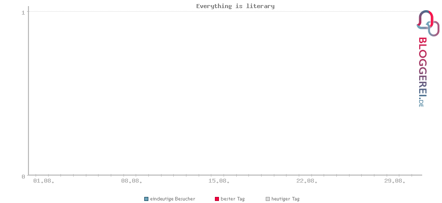 Besucherstatistiken von Everything is literary