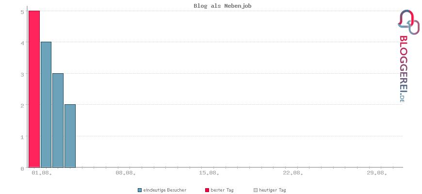 Besucherstatistiken von Blog als Nebenjob