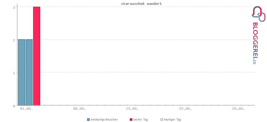 Besucherstatistiken von starauschek wandert