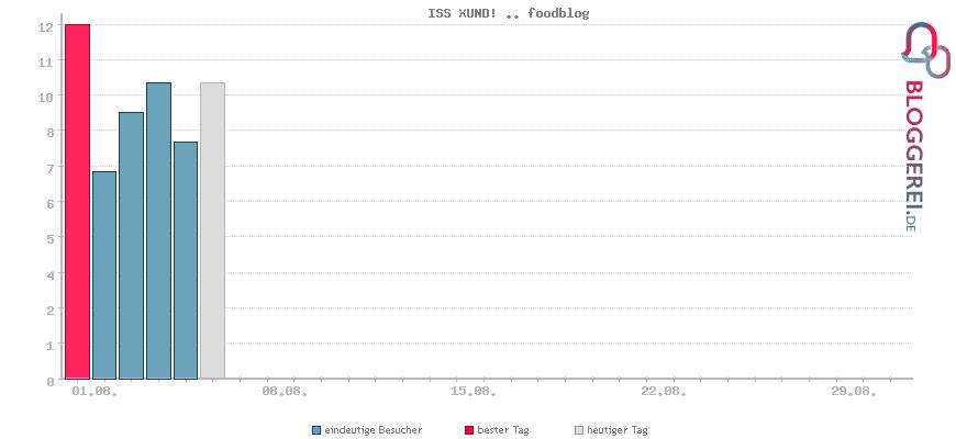 Besucherstatistiken von ISS XUND! .. foodblog