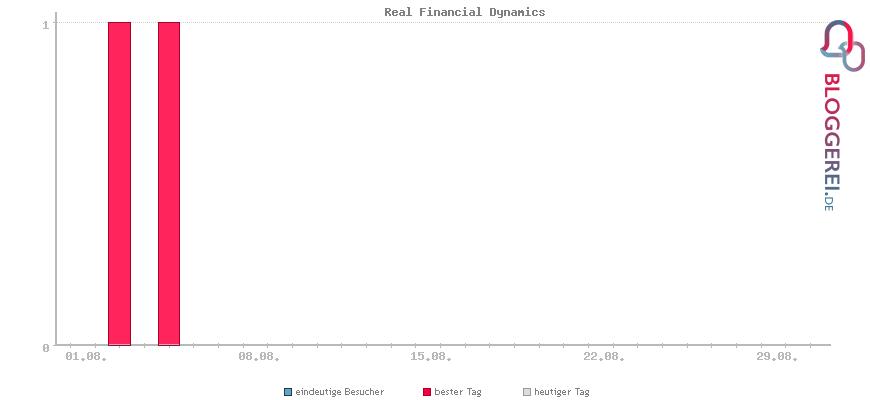Besucherstatistiken von Real Financial Dynamics