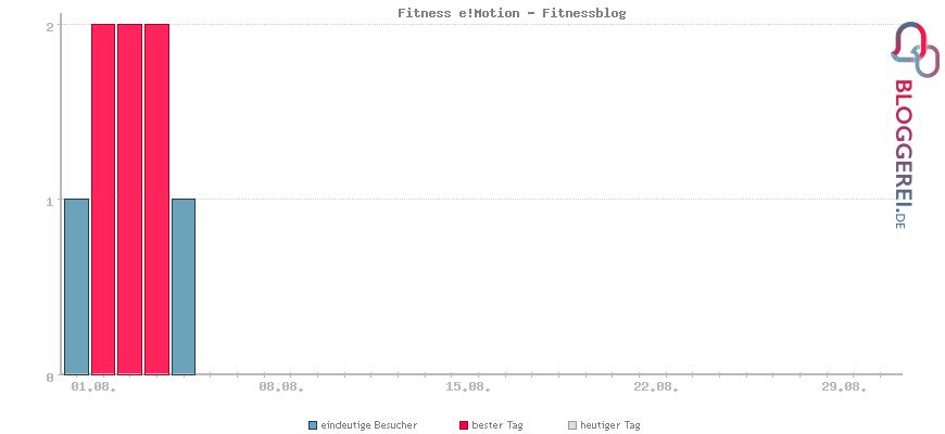 Besucherstatistiken von Fitness e!Motion - Fitnessblog