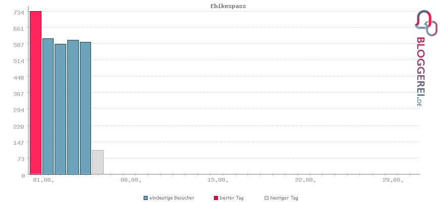 Besucherstatistiken von Ebikespass